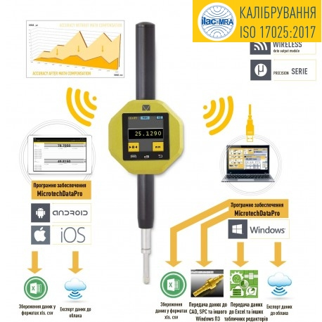 INTELLIGENT PRECISION INDICATORS WITH Bluetooth cl.1